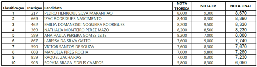 resultado-selecao-PRM-PQIA-2020